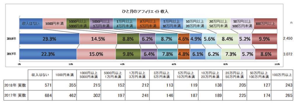 2018年アフィリエイターの1ヶ月の収入データ