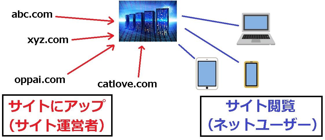 サーバーとドメインとサイト表示の仕組み
