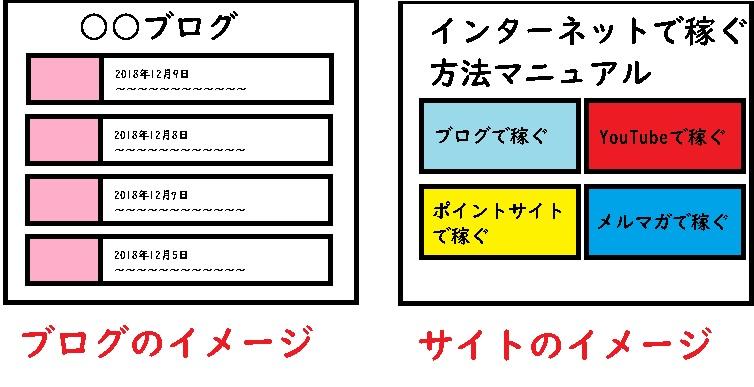 ブログとサイトの違いのイメージ