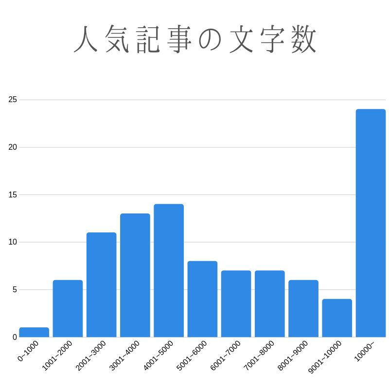 人気記事の文字数