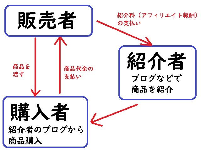 情報商材アフィリエイトの仕組み