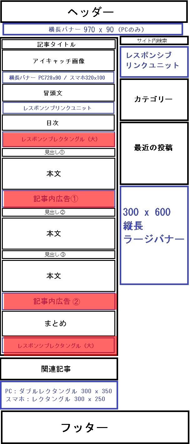 JIN アドセンス設置②記事中
