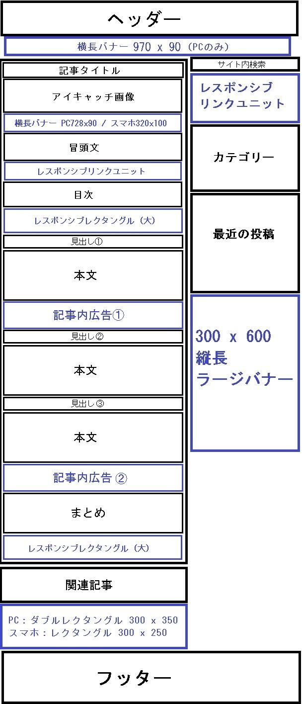 JINユーザー向けアドセンス配置
